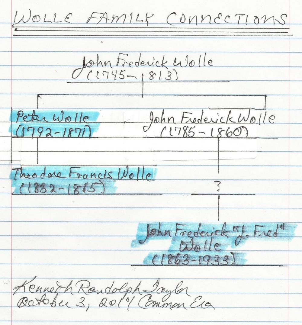 Wolle Family Connections